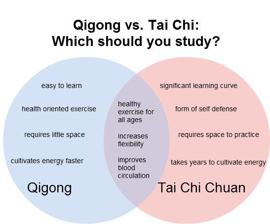 tai chi of qigong